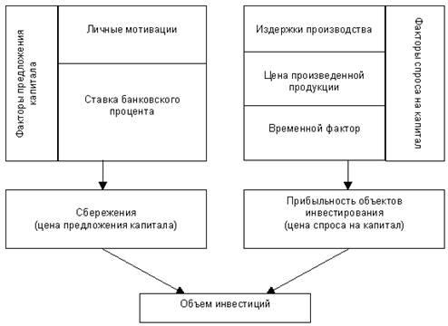 Теория инвестиций  - Энциклопедия по экономике