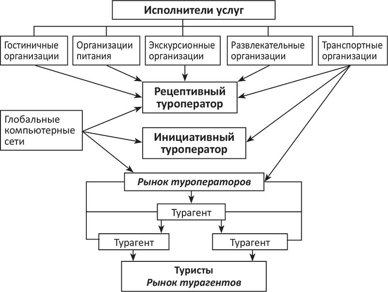 Технологии организации туроператорской деятельности. Глава 1. Теоретические основы туроперейтинга (Алексей Кусков, 2018)
